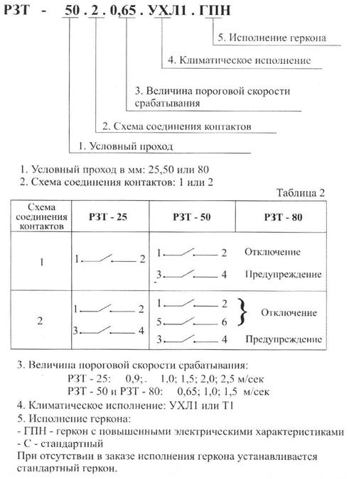 Схема обозначения и соединения